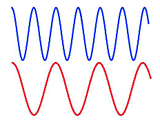 100 word essay on light and sound waves Understand how sound waves come from vibrations and how your ears give you the ability to hear them find out what the speed of sound is.