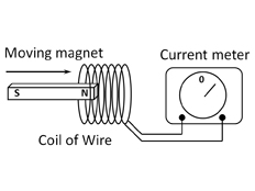 dimarzio super distortion wiring diagram with Moving A Mag  Through A Coil Of Wire on Moving A Mag  Through A Coil Of Wire as well Buick Lesabre Belt Diagram   2carpros questionsbuick in addition